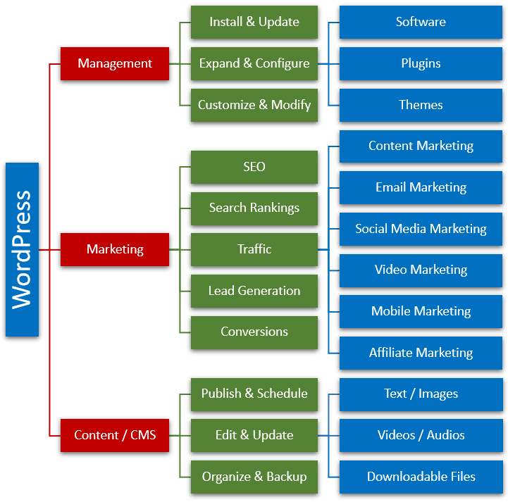 WordPress is the ideal platform for businesses that want to manage and grow their online presence!